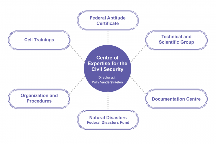 Centre of Expertise for the Civil Security